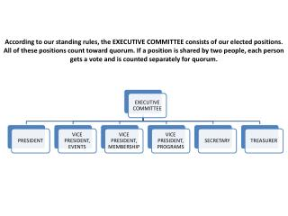 According to our standing rules, the EXECUTIVE COMMITTEE consists of our elected positions.
