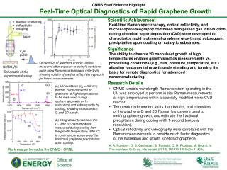 Real -Time Optical  Diagnostics of Rapid Graphene Growth