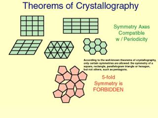 According to the well-known theorems of crystallography, only certain symmetries are allowed: the symmetry of a square,