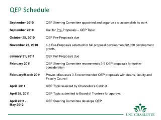 QEP Schedule