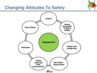 Changing Attitudes To Safety