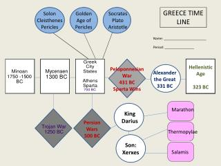 GREECE TIME LINE