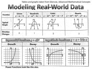 Modeling Real-World Data