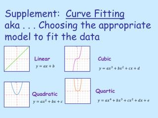 Supplement:   Curve Fitting aka . . . Choosing the appropriate model to fit the data