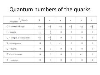 Quantum numbers of the quarks