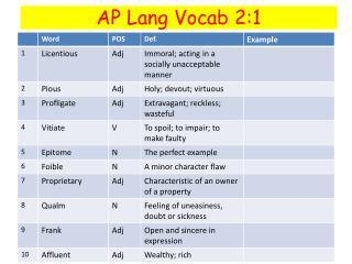 AP Lang Vocab 2:1
