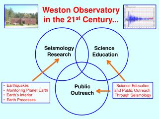 Weston Observatory in the 21 st  Century...