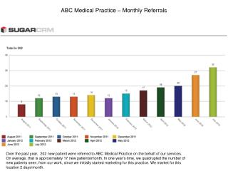 ABC Medical Practice – Monthly Referrals