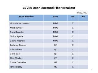 CS 260 Door Surround Fiber Breakout 8/21/2012