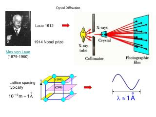 Crystal Diffraction