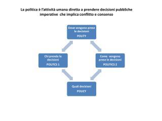 CICLI E FASI DELLA SCIENZA POLITICA
