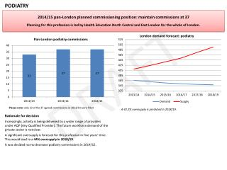 2014/15 pan-London planned commissioning  position:  maintain commissions at 37