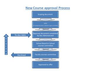 New Course approval Process