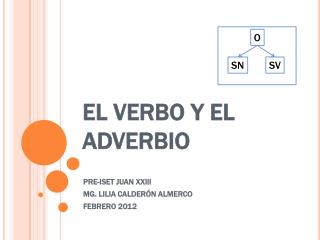 EL  VERBO Y EL ADVERBIO