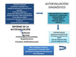 INDICADORES DE LOGRO Aprobación  y  Retención ).   INDICADORES DE RESULTADOS  ENLACE Software