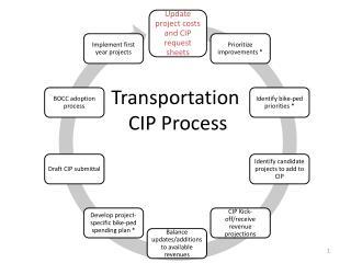Transportation  CIP Process