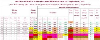 KS drought blend table 20110910