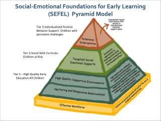 Social-Emotional  Foundations for Early  Learning  ( SEFEL)  Pyramid  Model