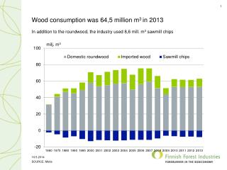 Wood  consumption was 64,5  million  m 3  in 2013