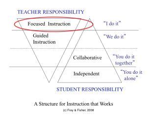 TEACHER RESPONSIBILITY
