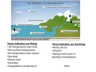 Seven Indicators are Rising  Air temperature over land Sea-surface temperature