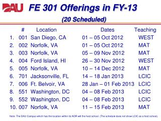 FE 301 Offerings in  FY-13 ( 20 Scheduled)