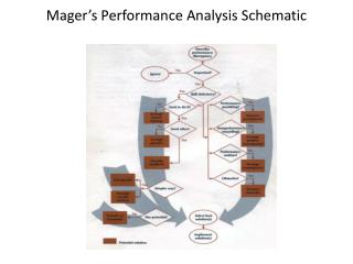 Mager's  Performance Analysis  Schematic