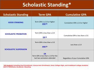 Scholastic Standing*