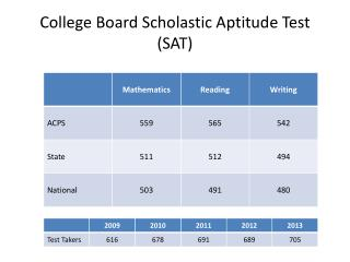 College Board Scholastic Aptitude Test (SAT)