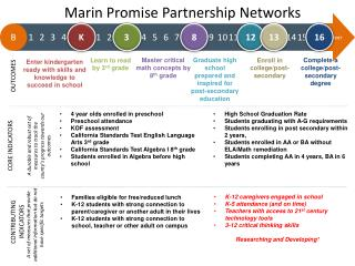Marin Promise Partnership Networks