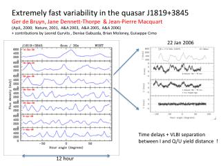 Extremely fast variability  in the quasar J1819+3845