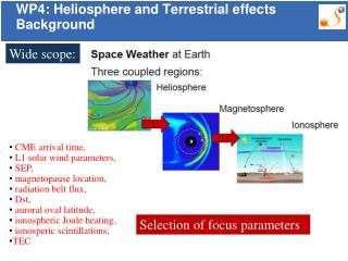 WP4: Heliosphere and Terrestrial effects Background