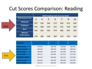 Cut Scores Comparison: Reading