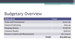 Budgetary Overview