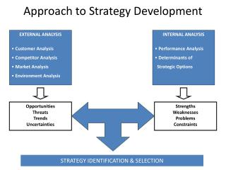 Approach to Strategy Development