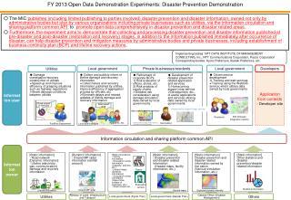 Information circulation and sharing platform common API