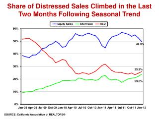 Share of Distressed Sales Climbed in the Last Two Months Following Seasonal Trend