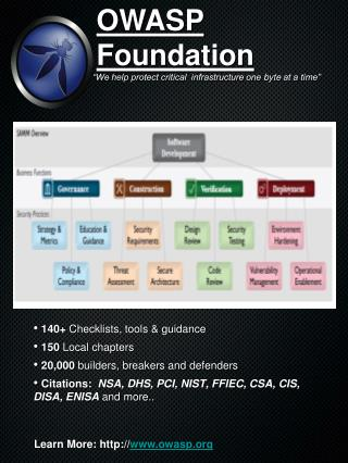 140+  Checklists, tools & guidance  150  Local chapters  20,000  builders, breakers and defenders
