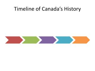 Timeline of Canada's History