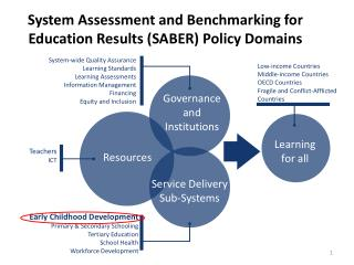 System Assessment and Benchmarking for Education Results ( SABER)  Policy Domains