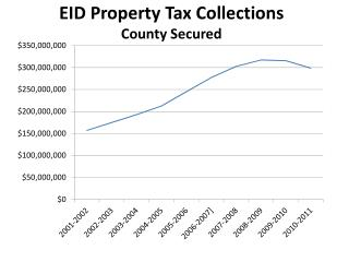 EID Property Tax Collections County Secured