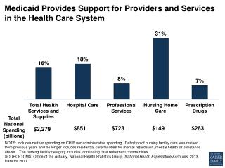 Medicaid  Provides  S upport  for  Providers  and  Services  in the  Health Care System