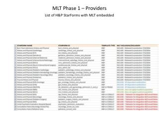 MLT Phase 1 – Providers List of H&P  StarForms  with MLT embedded