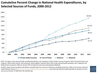 cumulative percent change in national health expenditures by selected sources of funds 2000 2012 healthcosts