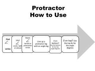 Protractor How to Use