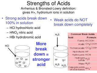 Strengths of Acids Arrhenius  Bronsted-Lowry definition: gives H, hydronium ions in solution