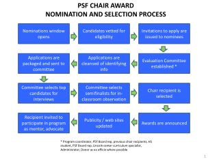 PSF CHAIR AWARD  NOMINATION AND SELECTION PROCESS