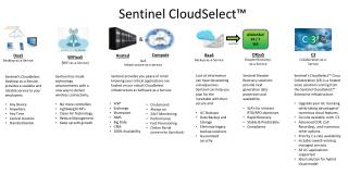 Sentinel  CloudSelect ™
