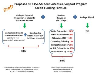 Proposed SB 1456 Student Success & Support Program Credit Funding Formula