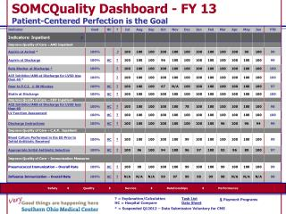 SOMCQuality  Dashboard - FY 13 Patient-Centered Perfection is the Goal